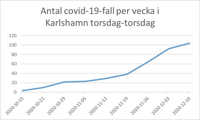 Corona_Karlshamn