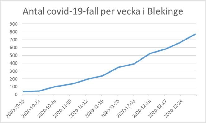 Covid_Blekinge