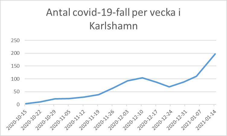 covid_karlshamn